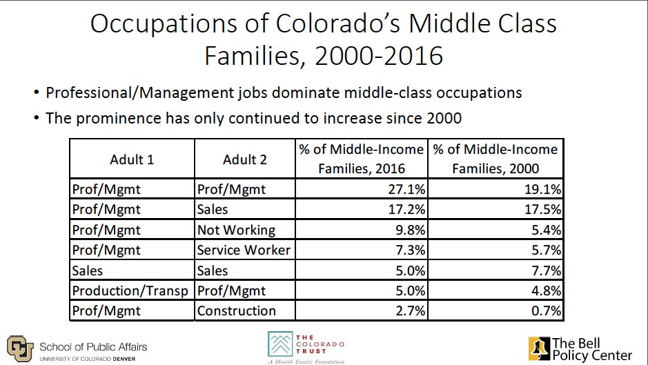 colorado's middle class squeeze