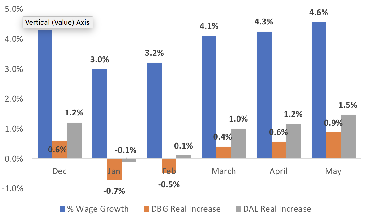 A Deeper Look at Wage Gains in Colorado