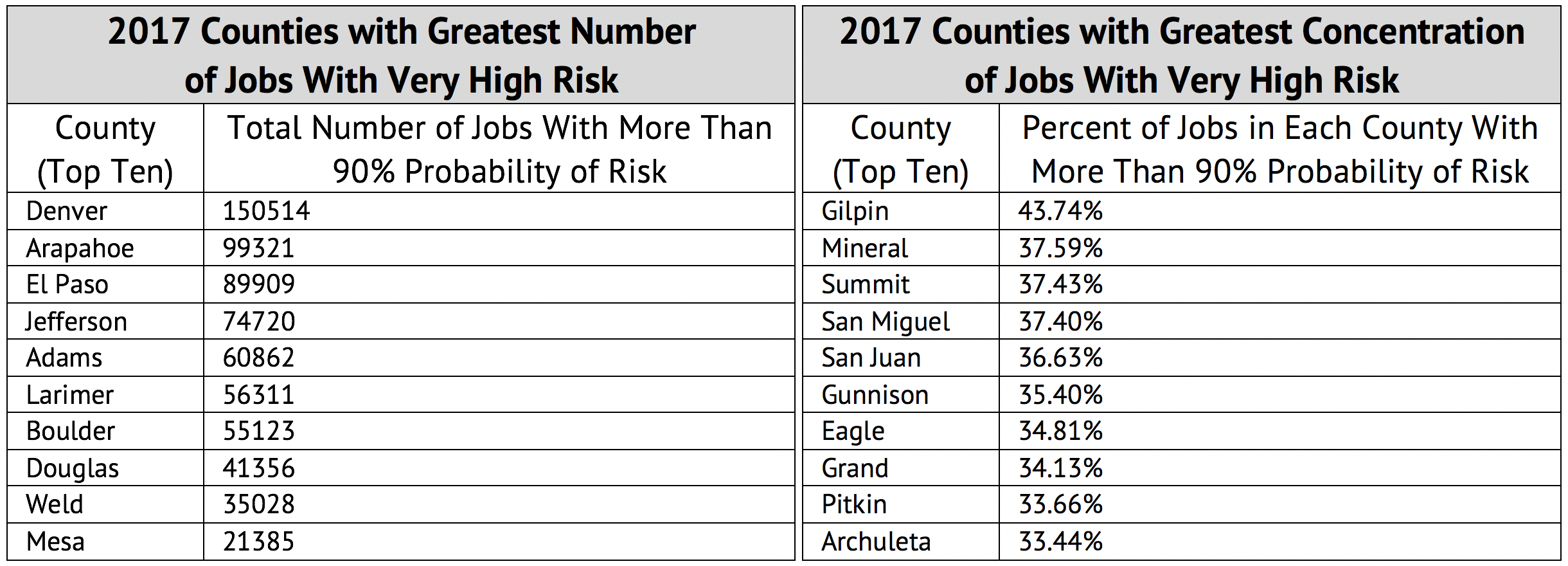 Colorado Jobs & Counties At Risk