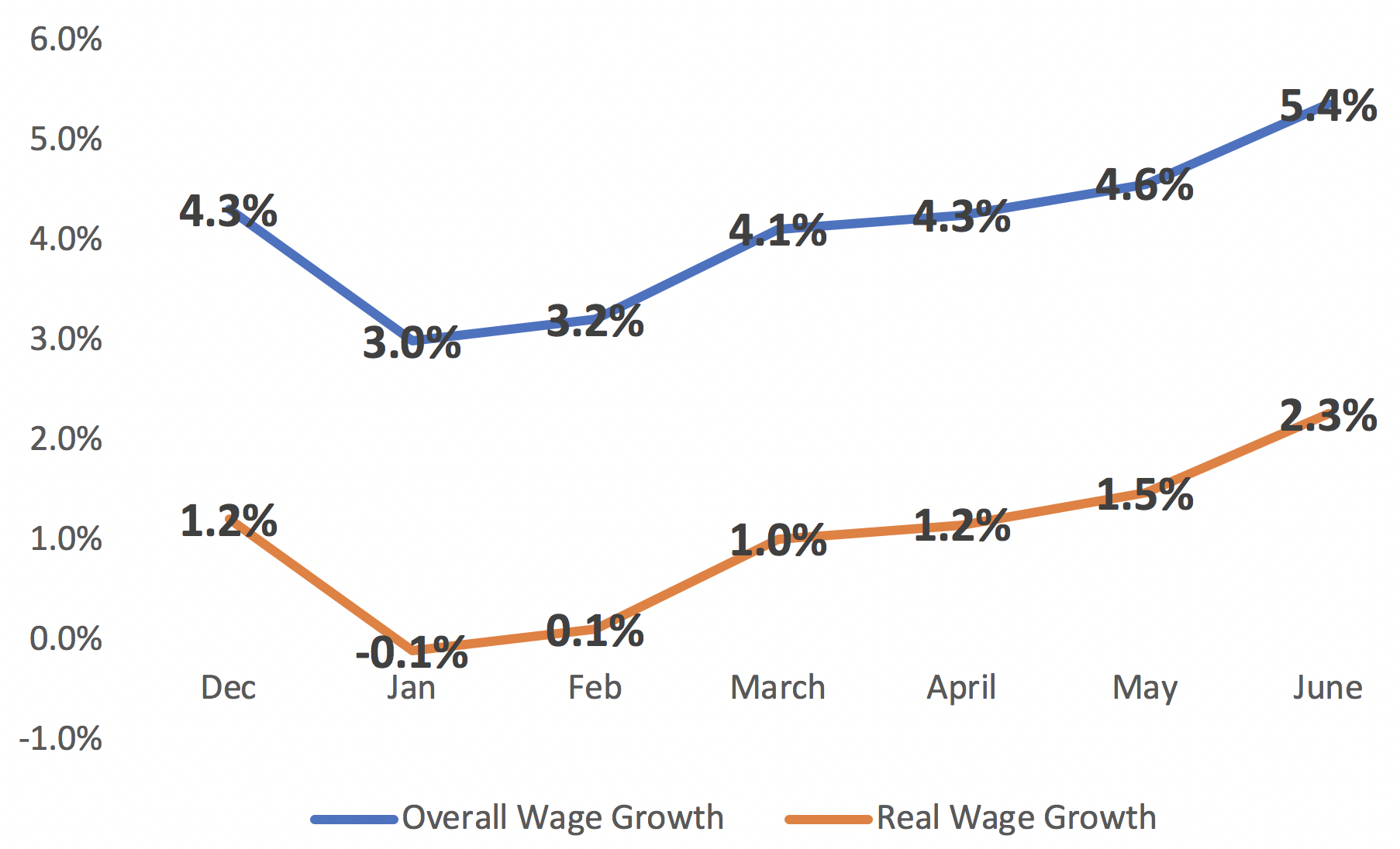 Colorado Wages Continue to Grow