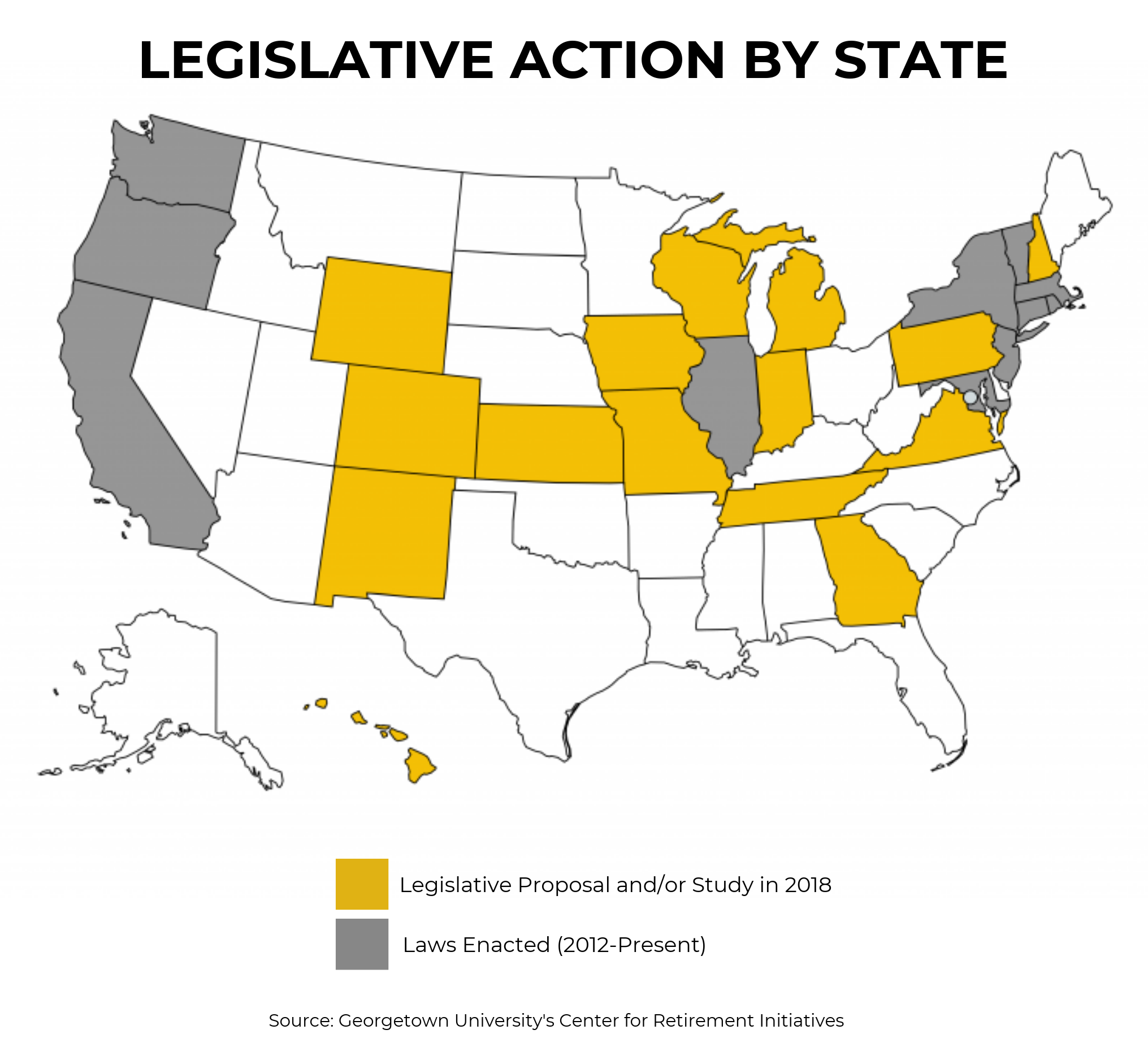 saving for retirement, legislative action