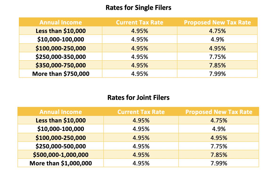 Illinois Tax Plan