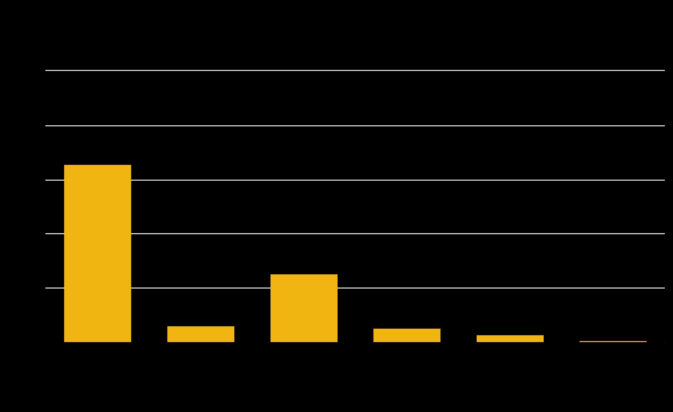 Colorado General Fund Revenue Sources