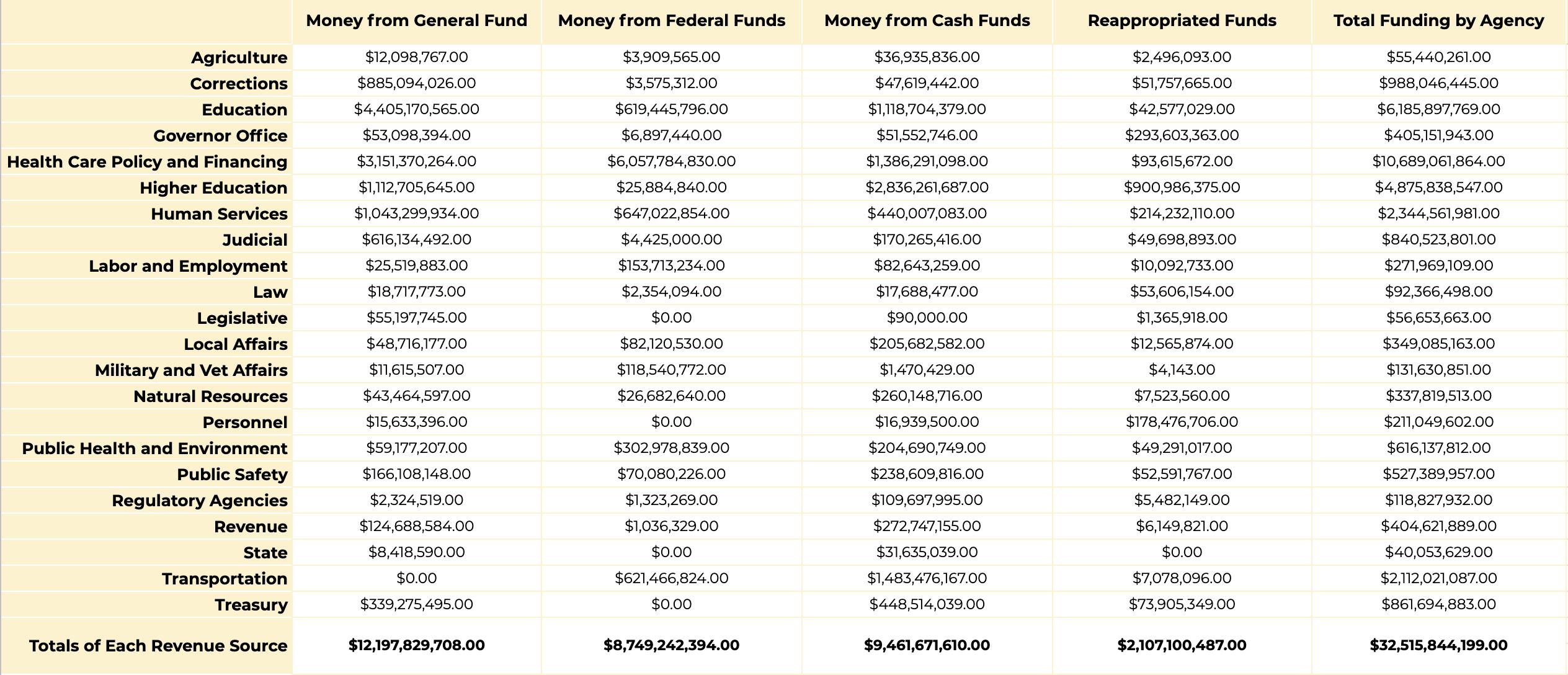 Colorado budget