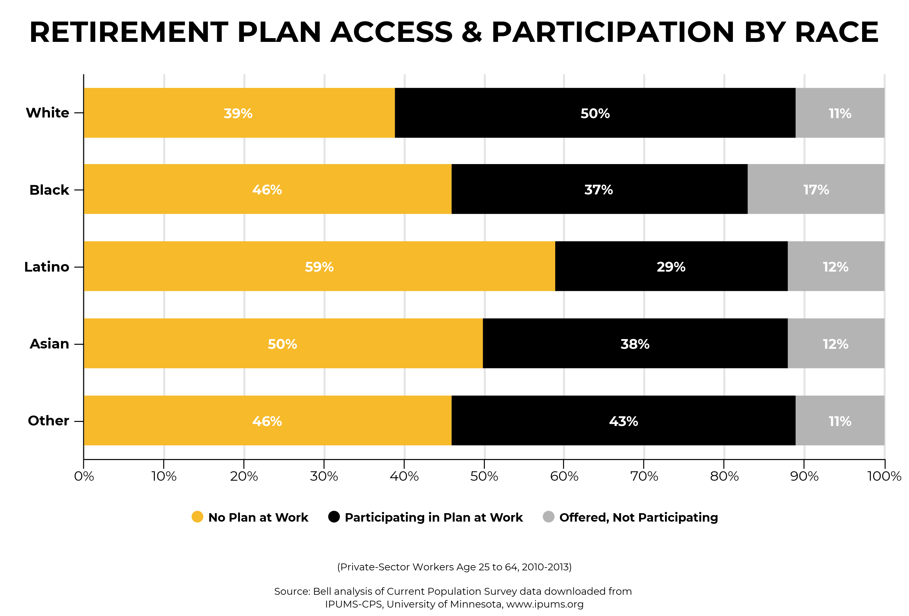 Bar graph illustrating workplace retirement plan access and participation in Colorado, by race.