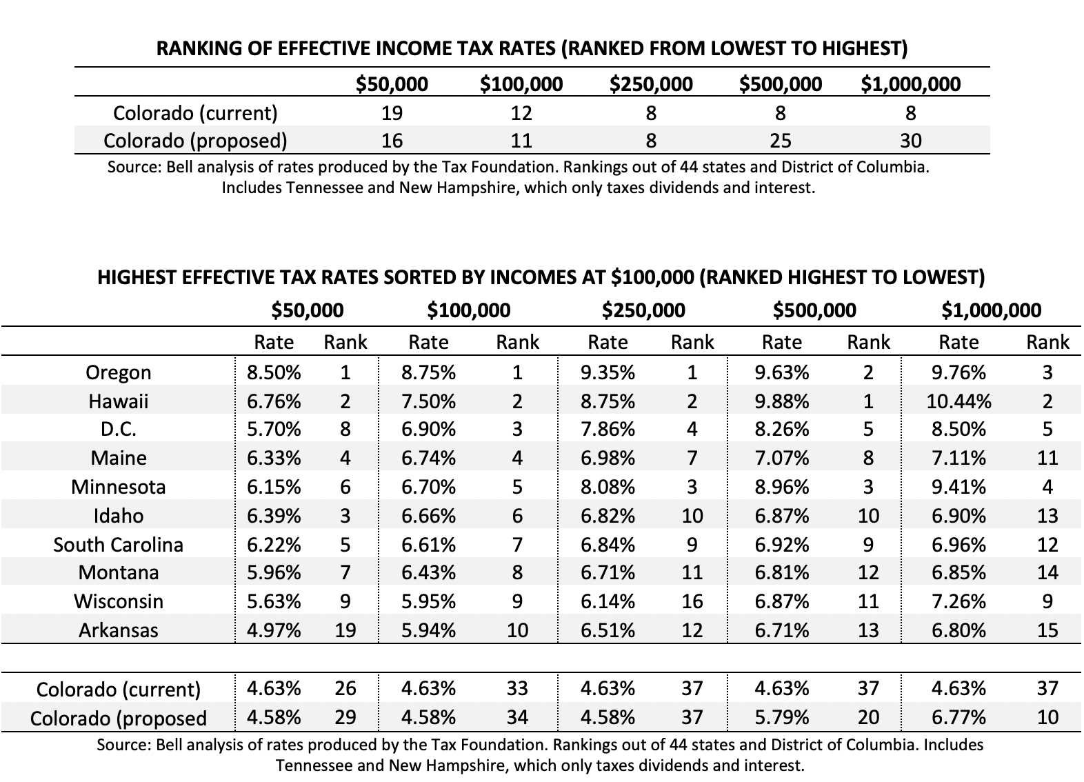 Colorado taxes compared to other states (effective tax rate)
