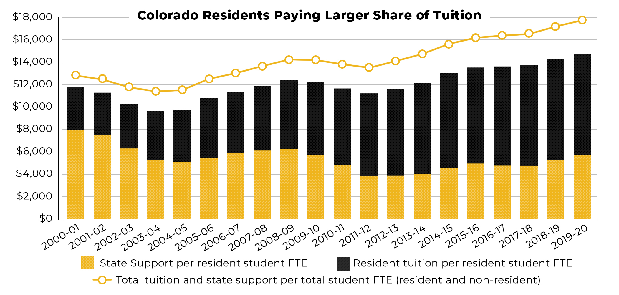 Colorado Residents Paying Larger Share of Tuition