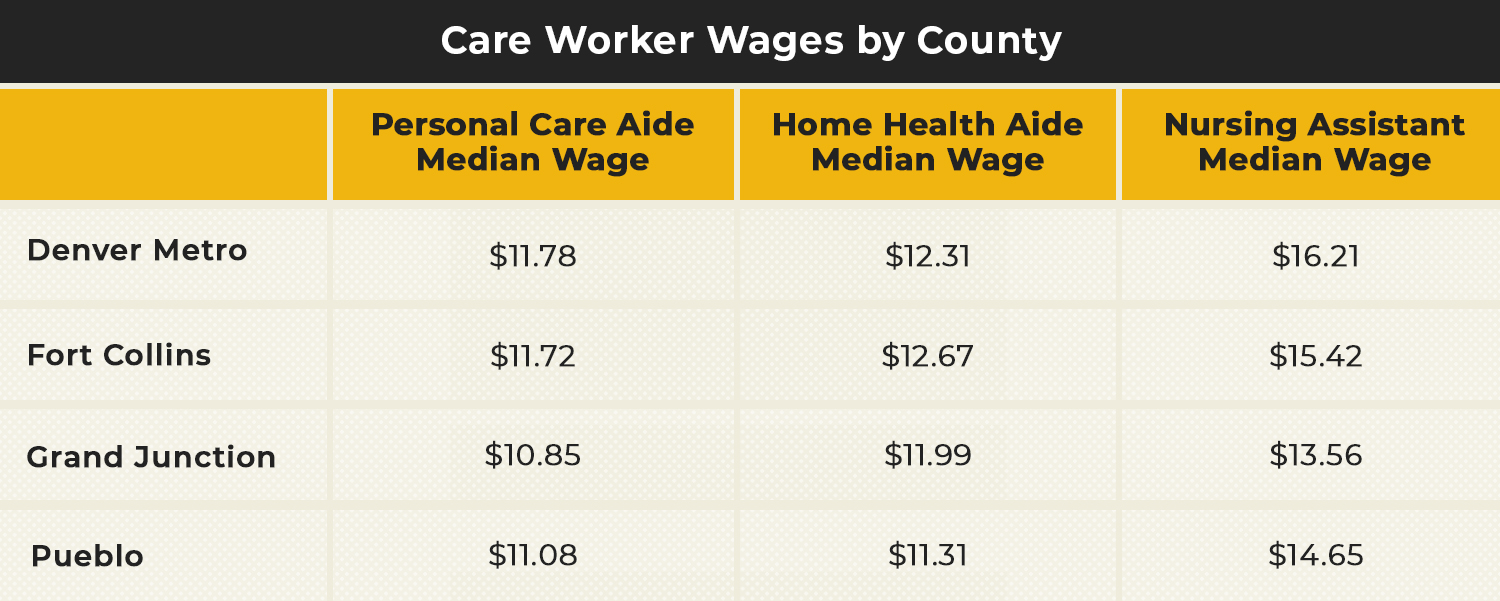 Direct Care Worker Wages by County