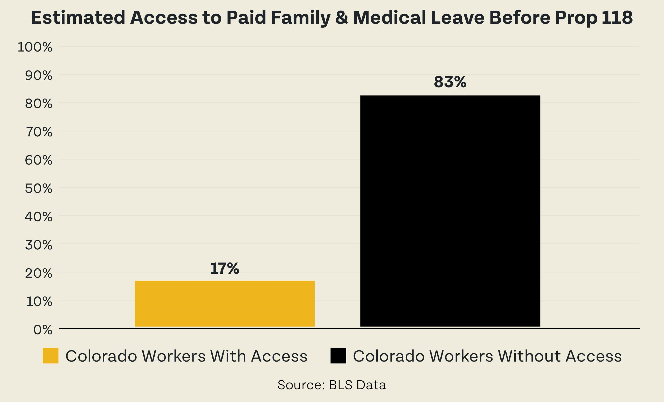 Estimated Access to Paid Family & Medical Leave Before Prop 118