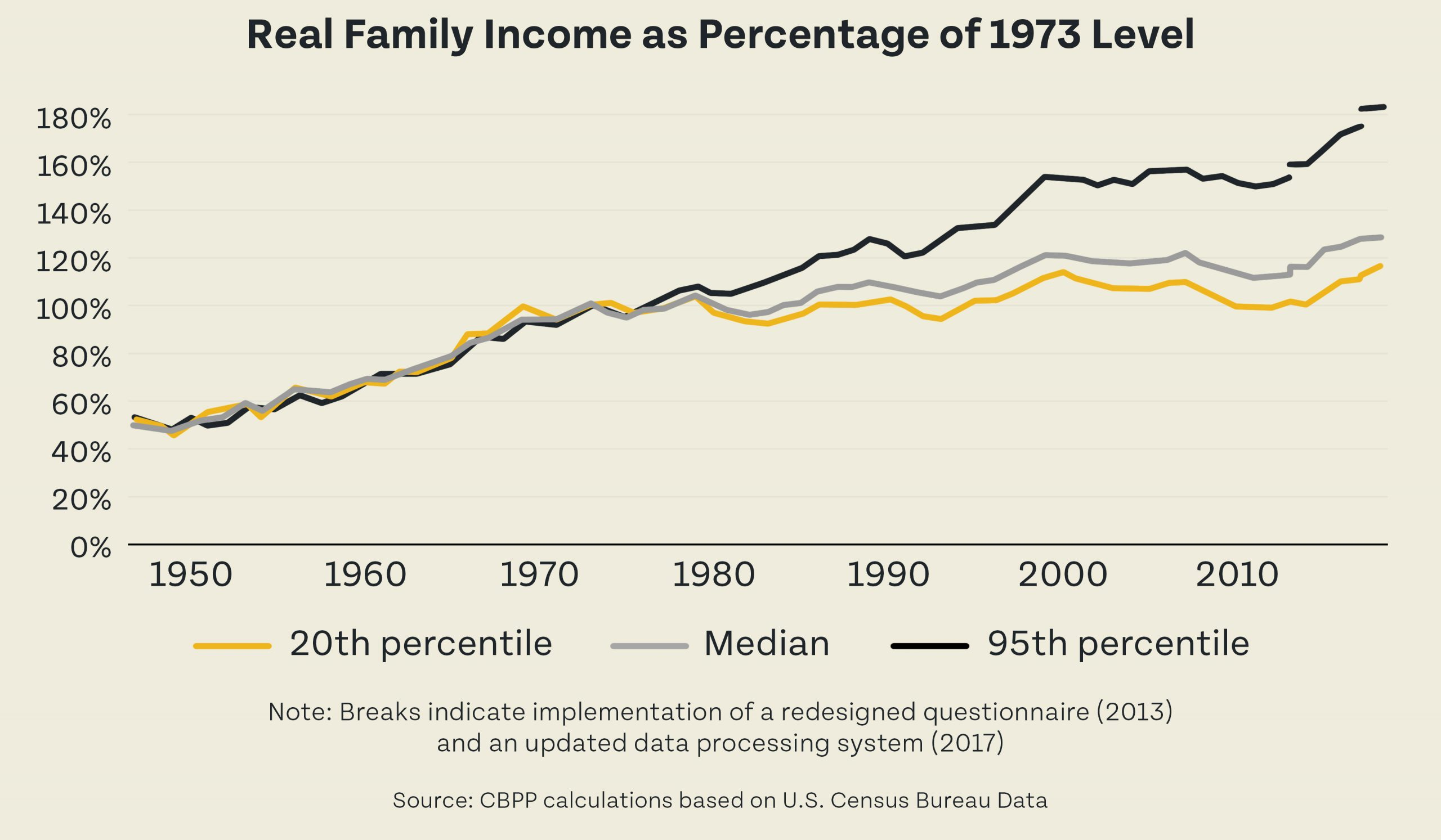 Real Family Income as Percentage of 1973 Level
