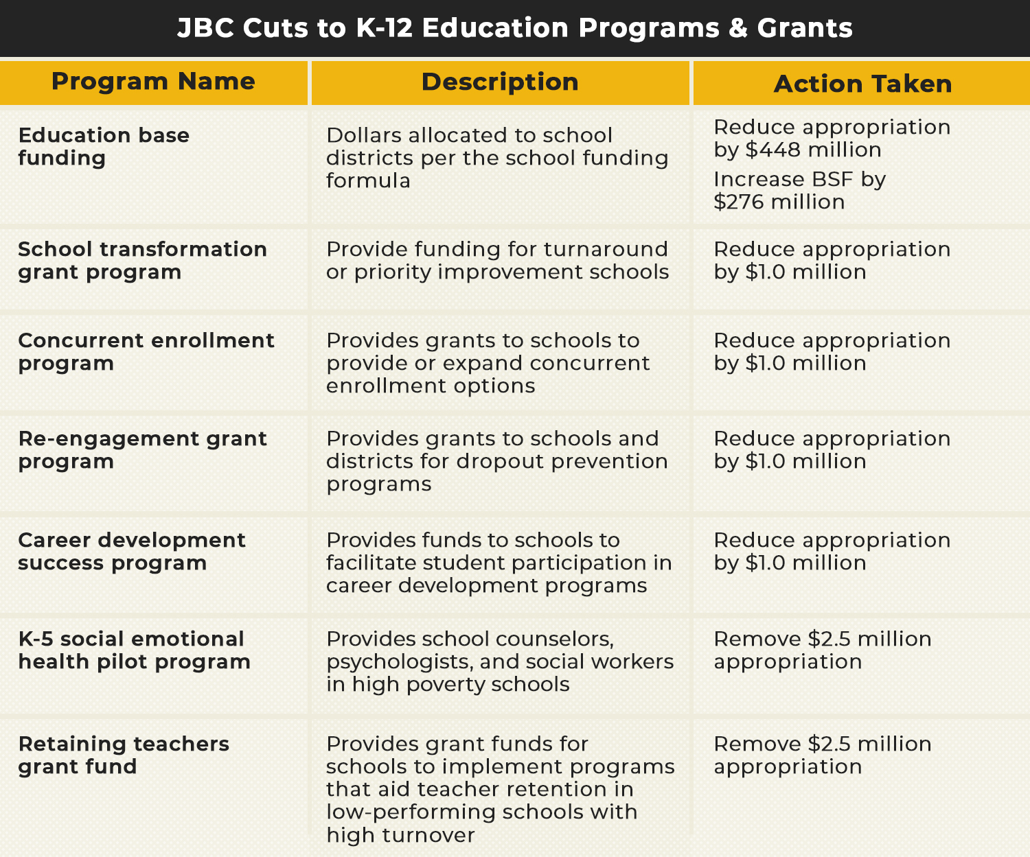 JBC cuts to k-12