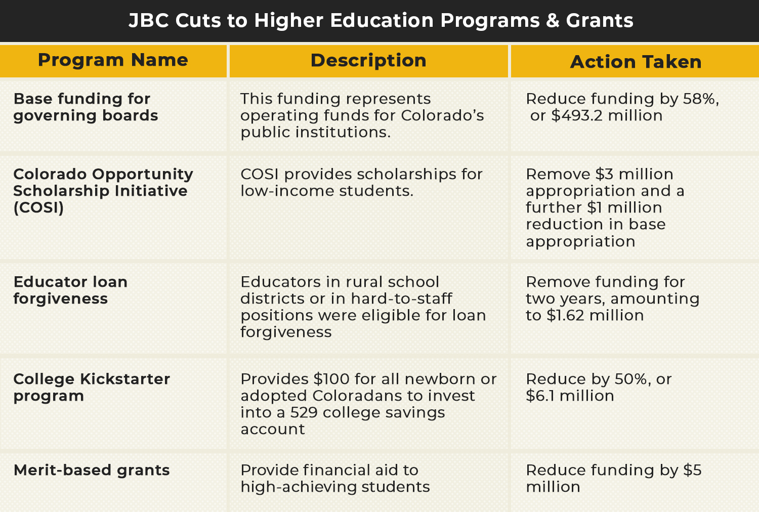 JBC Higher Ed Cuts Chart