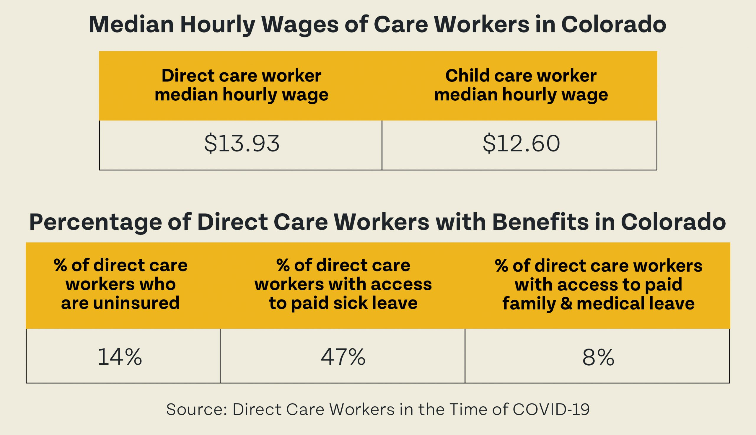 Median Hourly Wages of Care Workers in Colorado & Percentage of Direct Care Workers With Benefits in Colorado