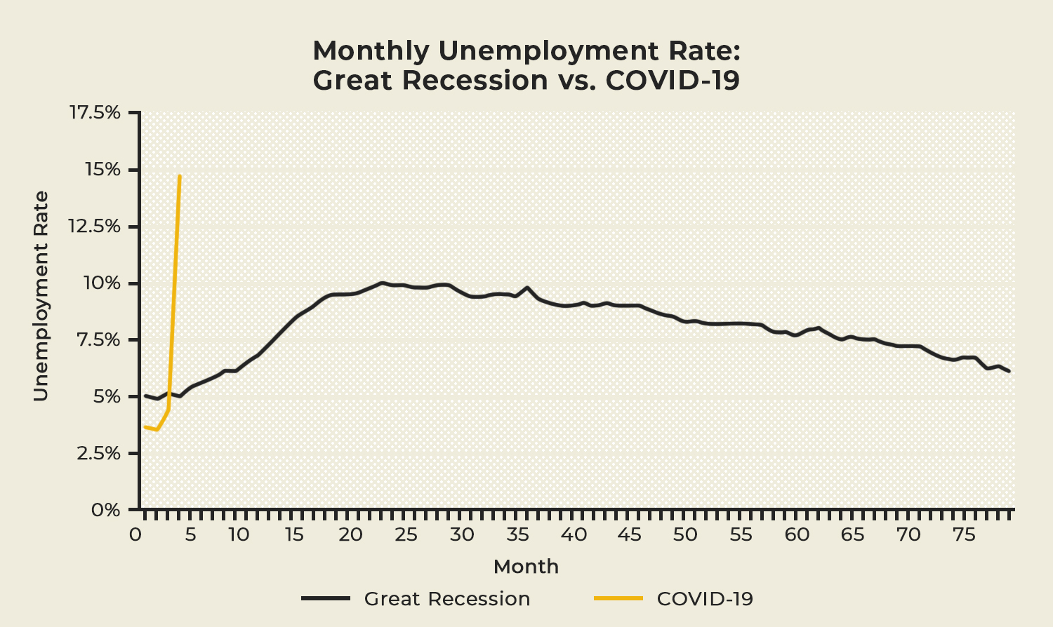 Colorado's Monthly Unemployment Rate, over months (comparing COVID to Great Recession)