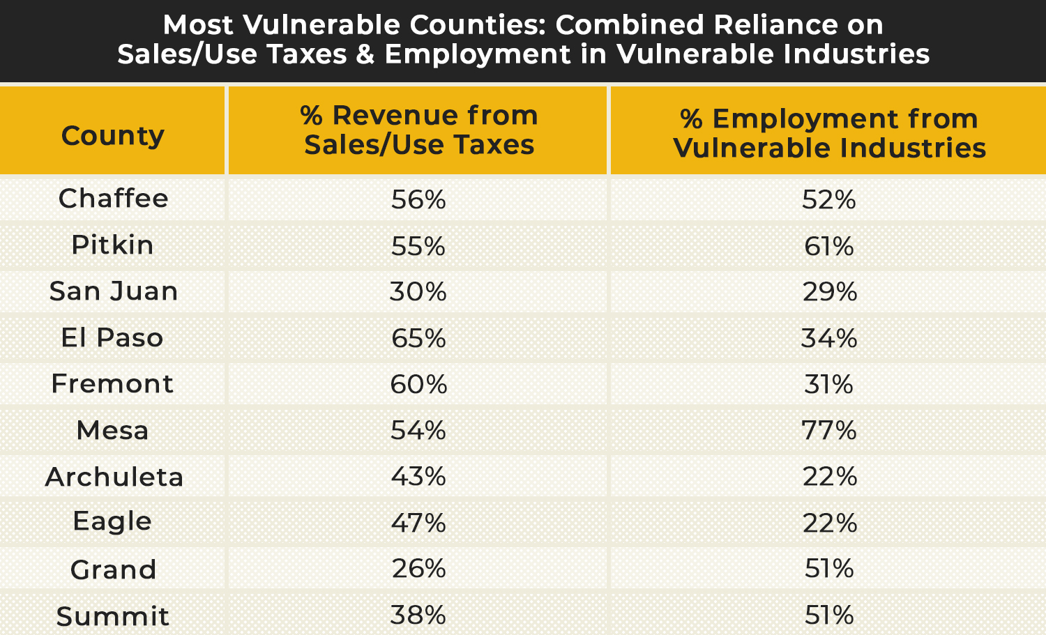 Most Vulnerable Counties Chart