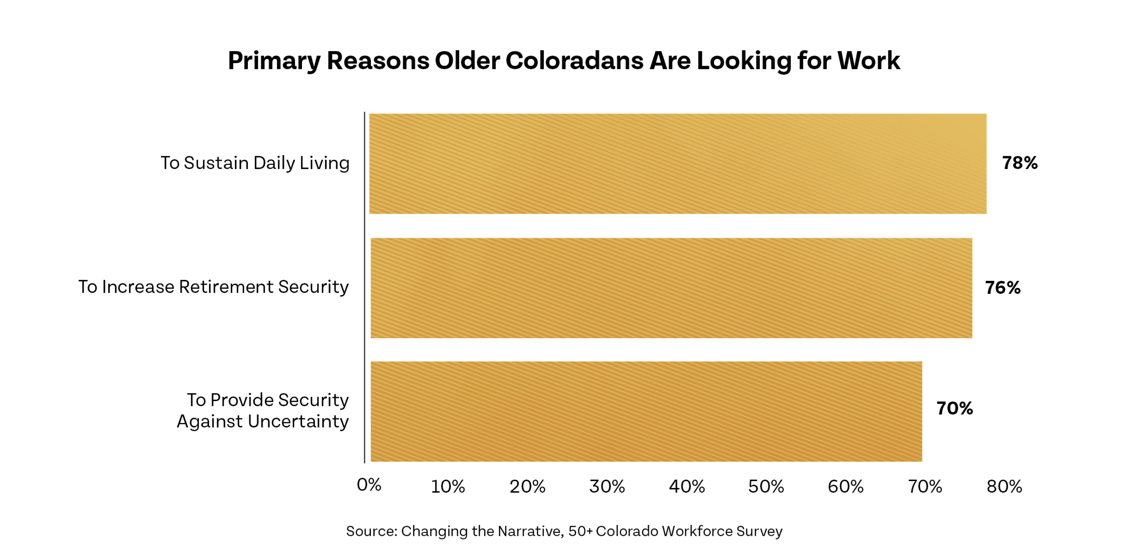 Primary Reasons Older Coloradans Are Looking for Work (bar chart with yellow bars)