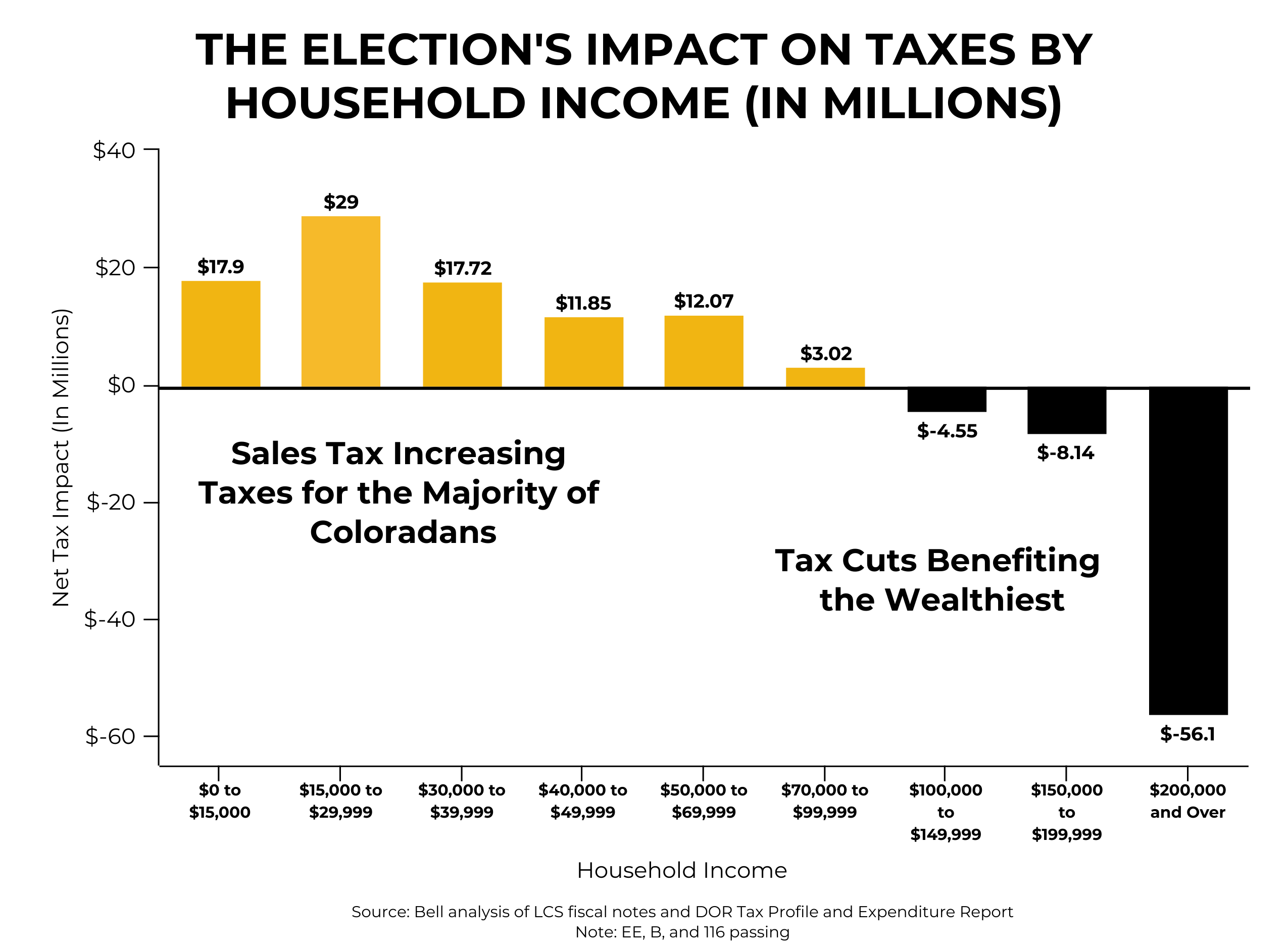 Graph in black and yellow showing election's impact on taxes based on household income.