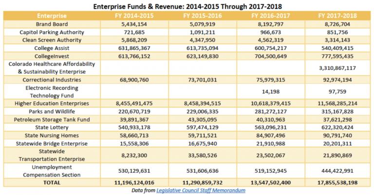 Enterprise Funds & Revenue chart (Prop 117)