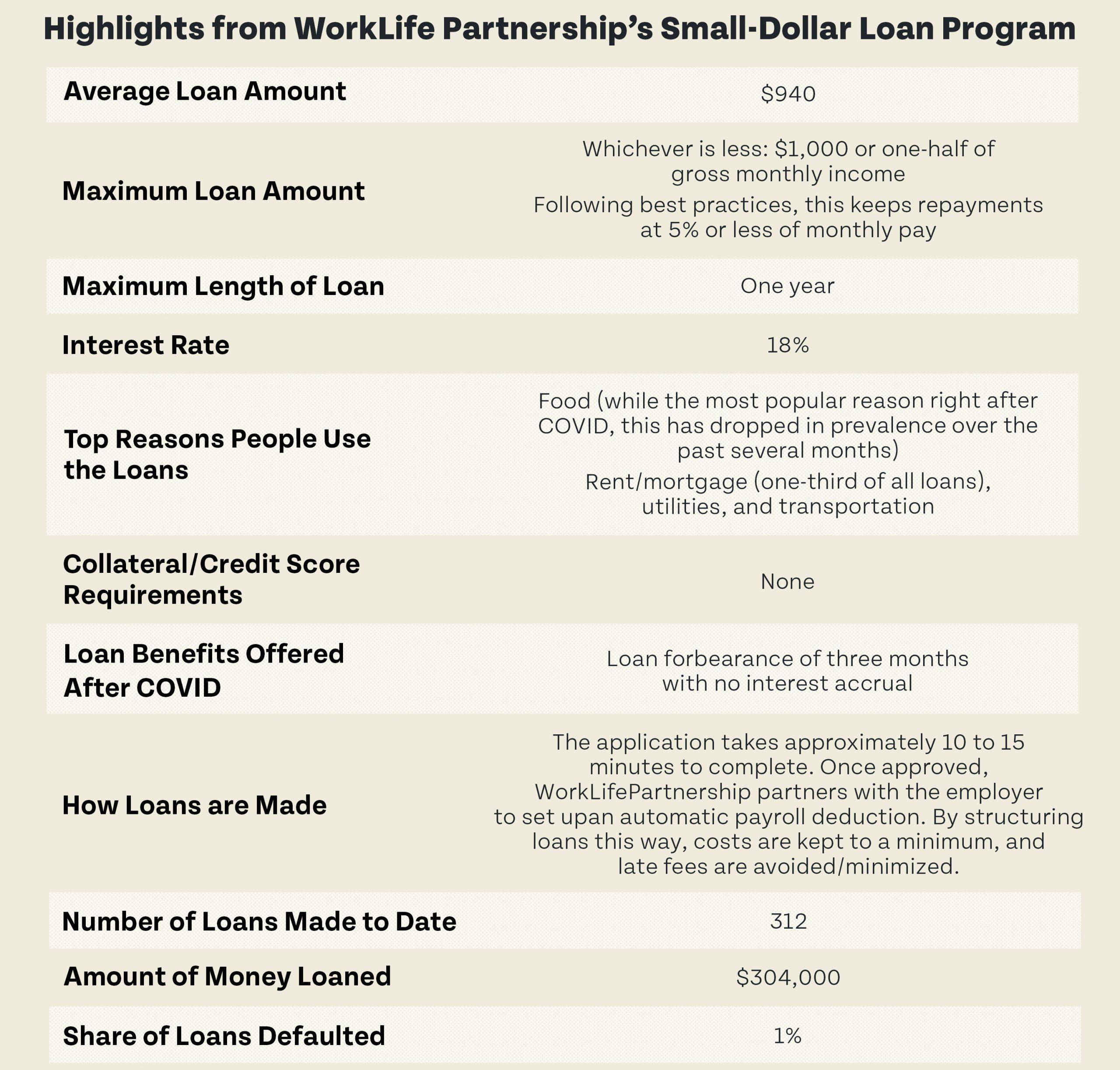 Highlights from WorkLife Partnership's Small-Dollar Loan Program