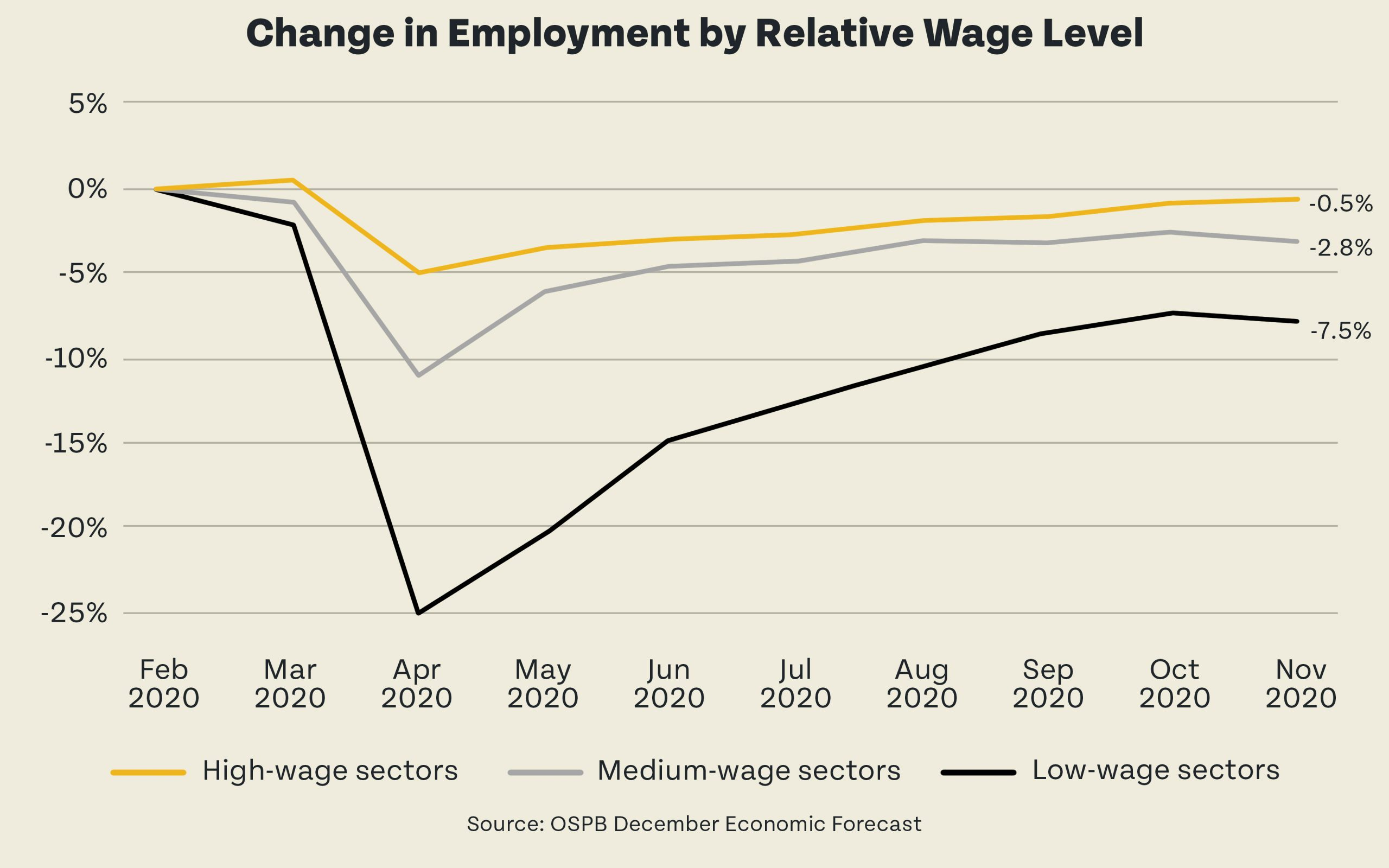 Change in Employment by Relative Wage Level