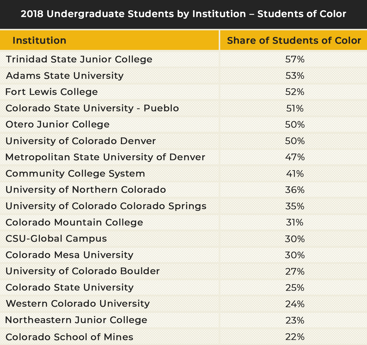 2018 Undergraduate Students by Institution – Students of Color