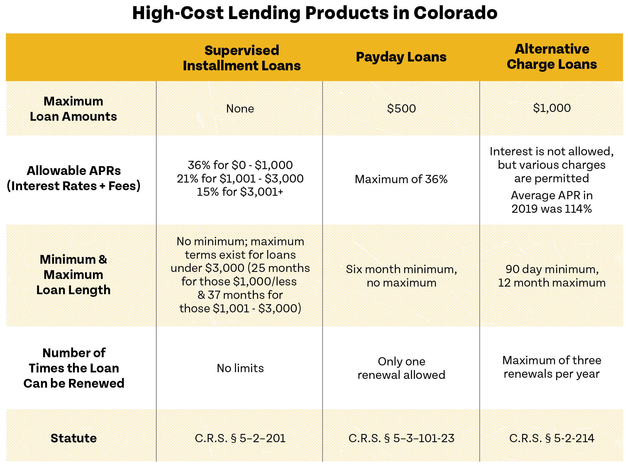 High-Cost Lending Products in Colorado Chart in yellow and white