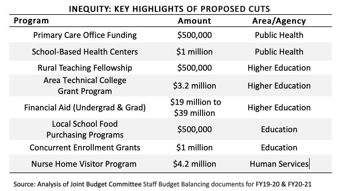 Inequity Proposed Cuts chart