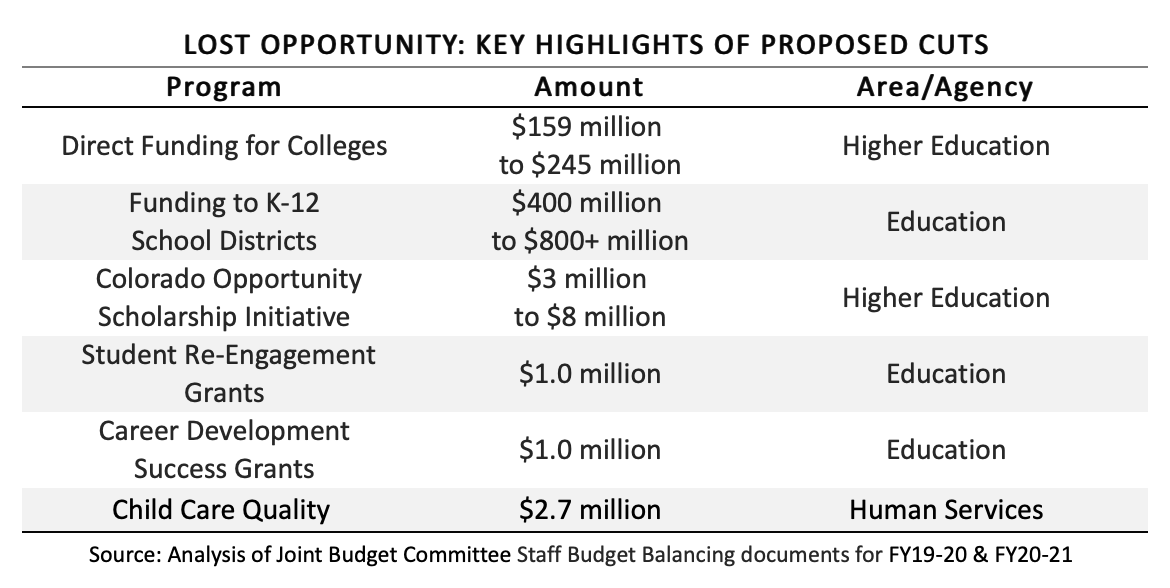 Lost Opportunity Proposed Cuts chart