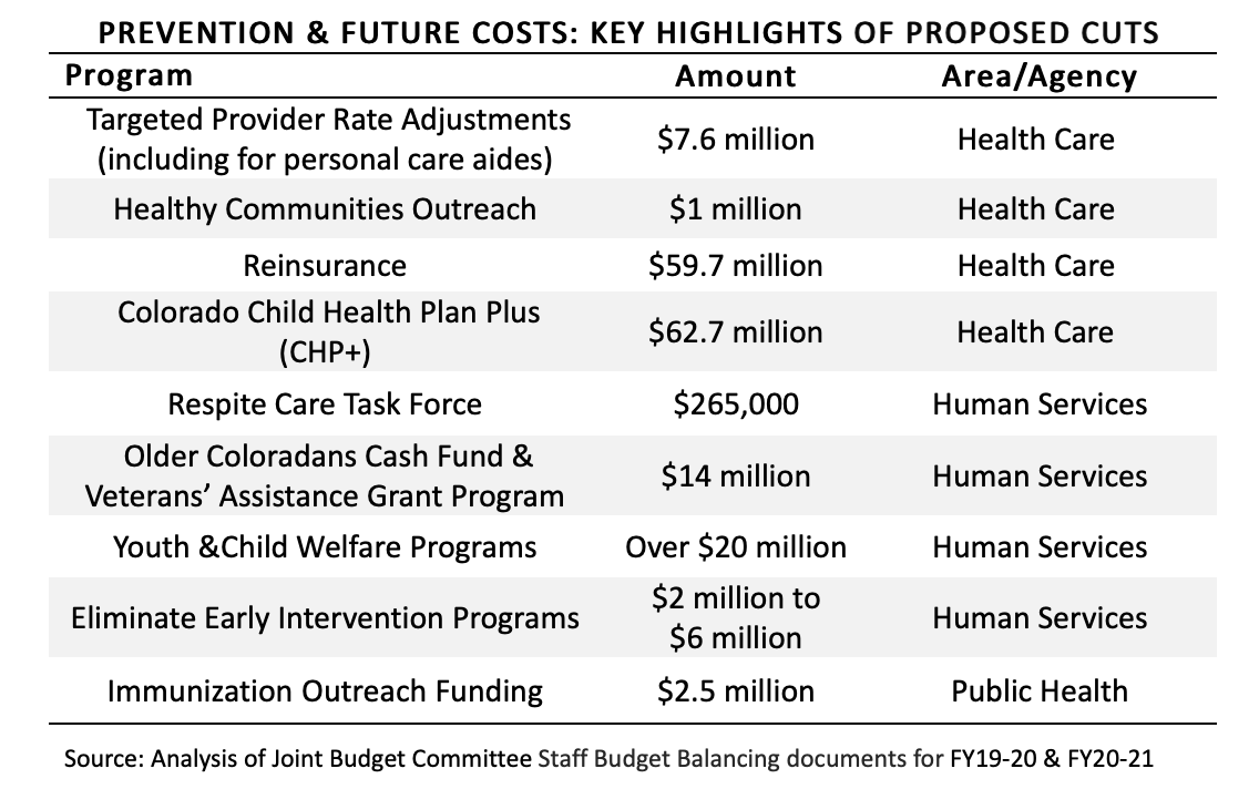 Prevention & Future Cuts chart