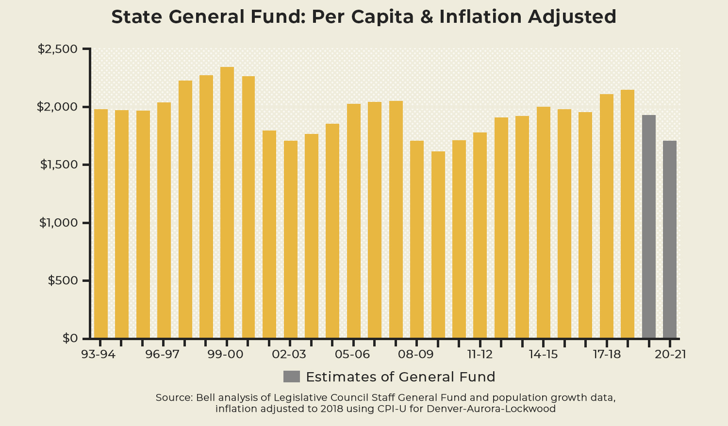 General Fund Per Capita & Inflation Adjusted
