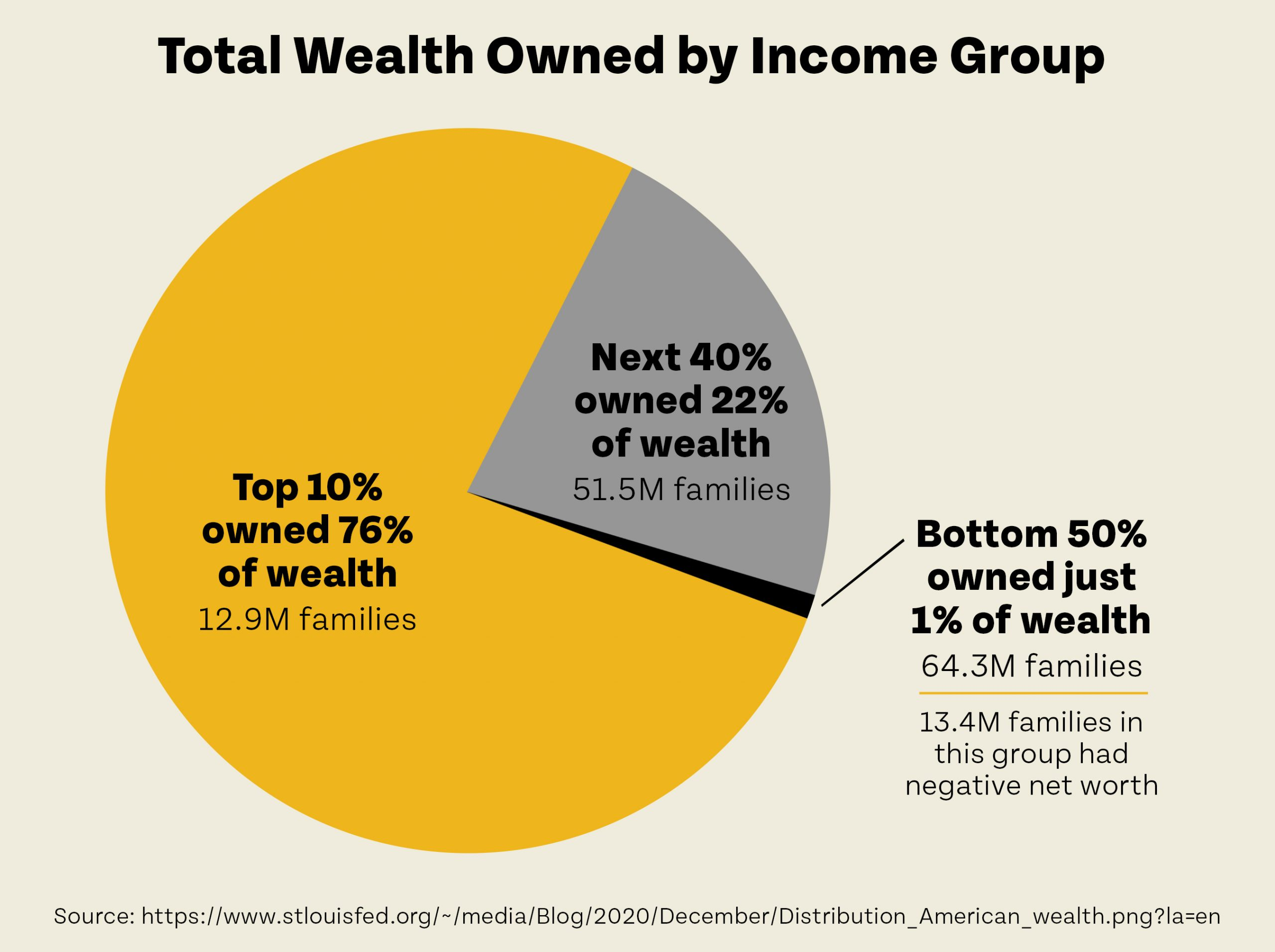 Total Wealth Owned by Income group